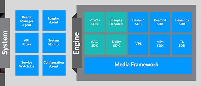 Beamr Transcoder VOD for Beamr Codec SDKs